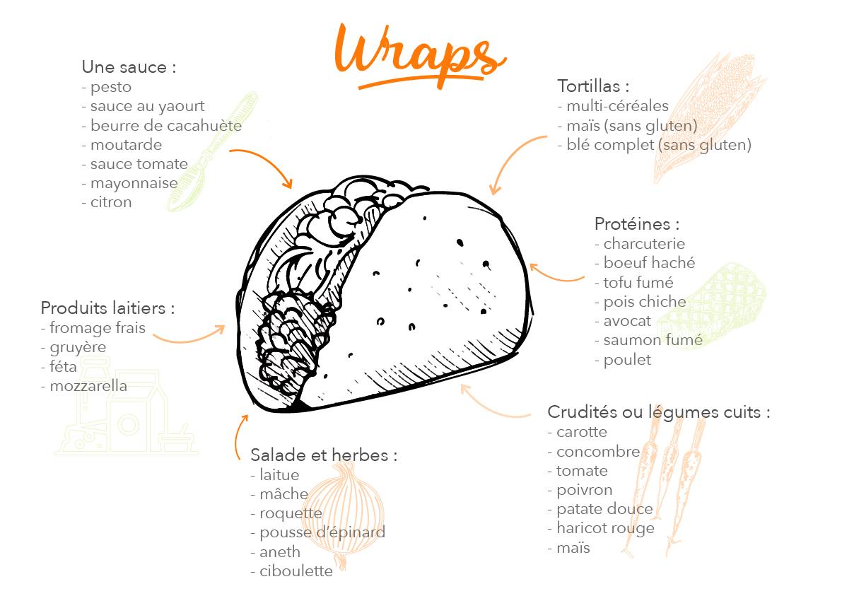 Infographie de recettes wrap
