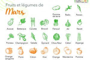 Fruits Et Légumes De Saisoj