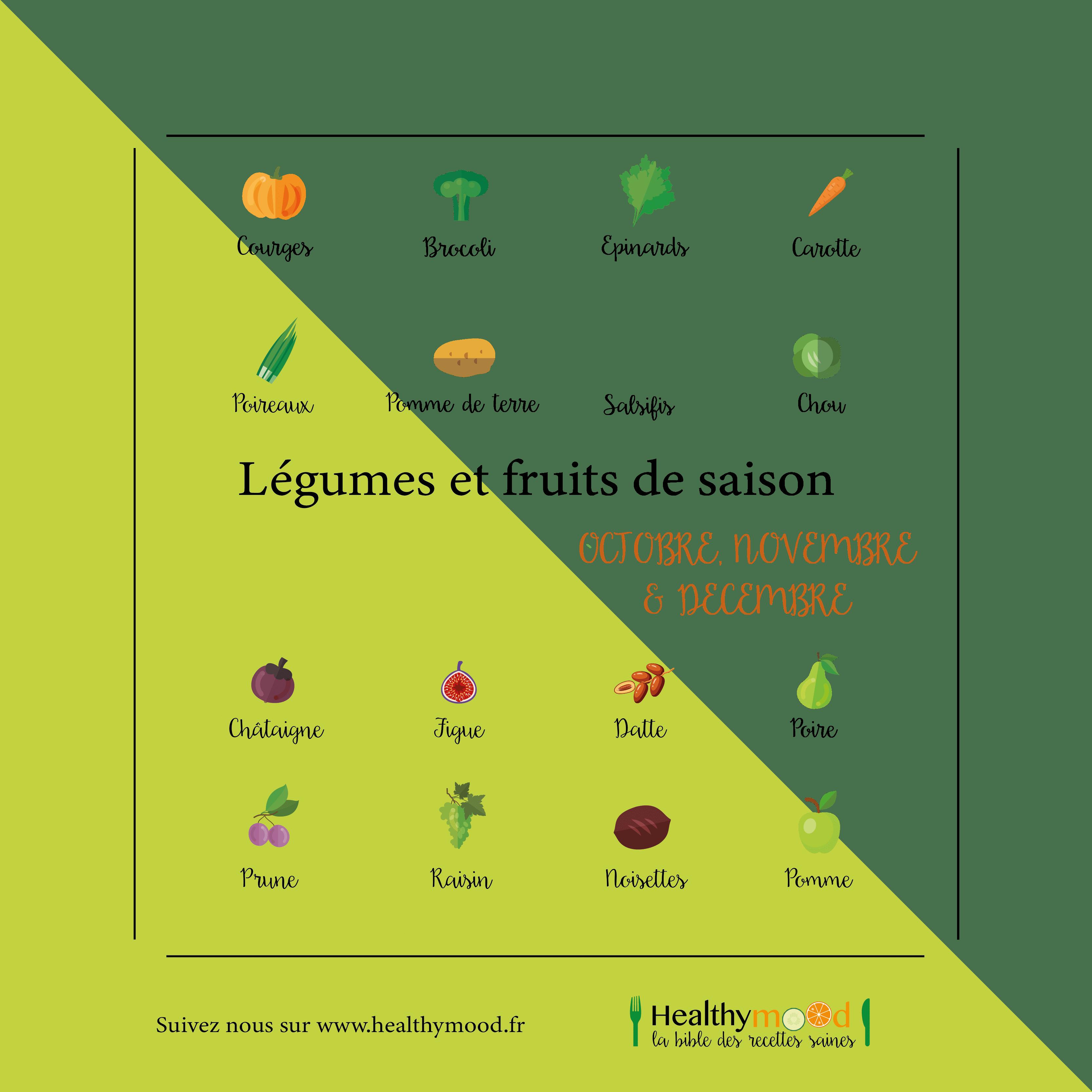 Fruits Legumes Saison Automne Plan De Travail 1