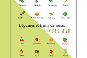 Les Fruits & Légumes De Saison : Que Manger Au Printemps ?