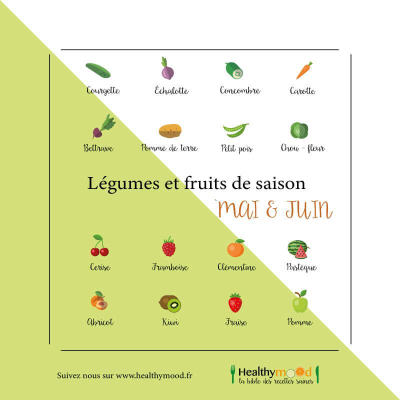 Les Fruits Et Légumes Du Mois De Mai Et Juin